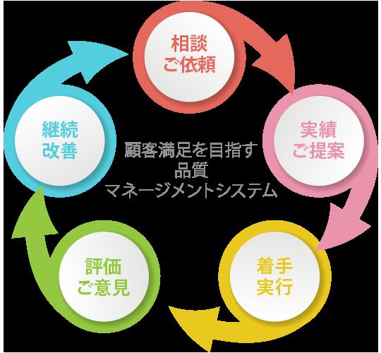 マネージメントシステム